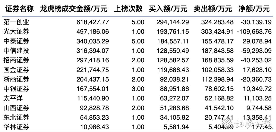 本周浙商证券领涨券商板块 三成券商股登龙虎榜累计成交294亿元