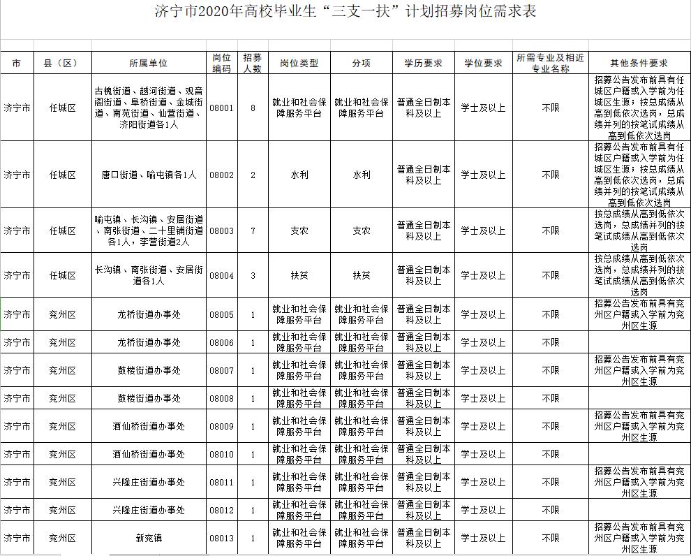 """2020年济宁""""三支一扶""""计划招募公告发布 7月14日起报名"""