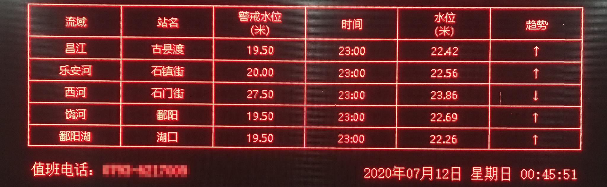7月12日破晓,鄱阳县防汛抗旱批示部大屏数据。