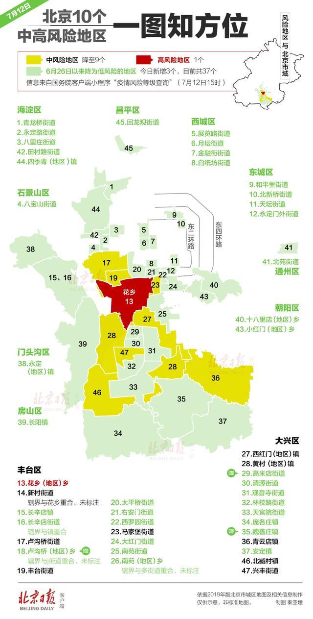 杏悦:北京10个中杏悦高风险地区一图知方位图片