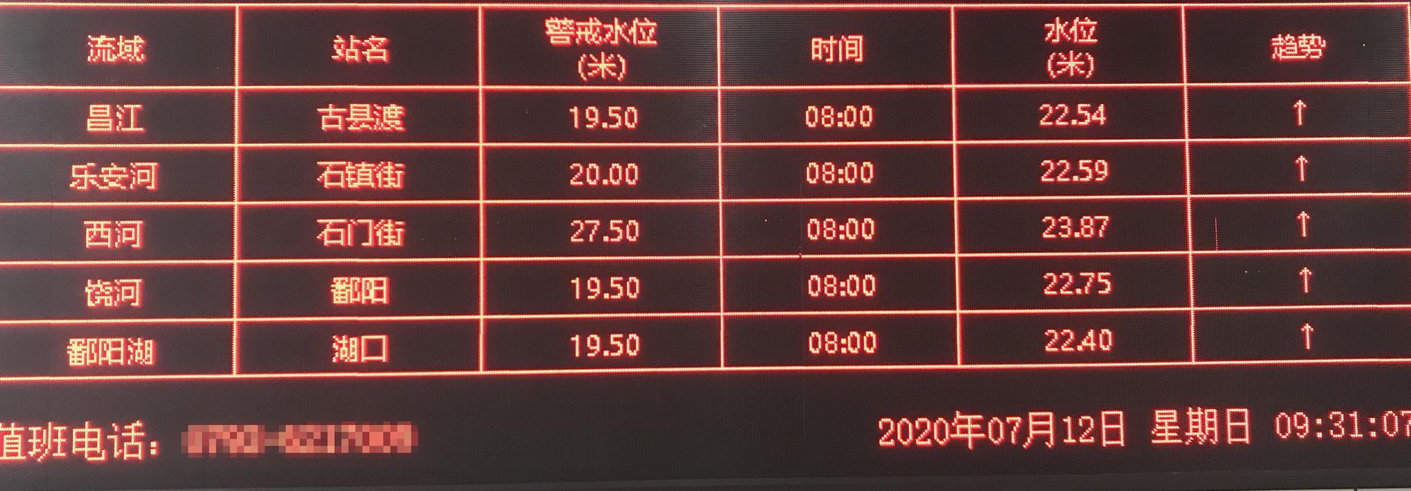杏悦,西饶河鄱阳站水位破1998年历史极杏悦值图片