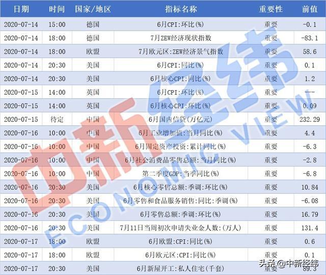 「重磅财经前瞻」中国公布二季度GDP 央视315晚会下周四举行