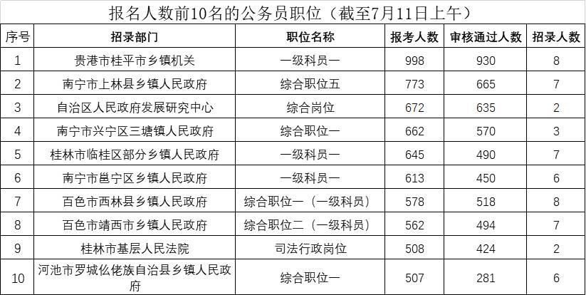 广西2020年公务员考试报名将结束 热门职位是这…
