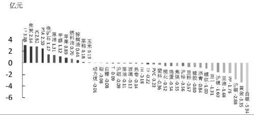 期货市场每日资金变动(7月10日)
