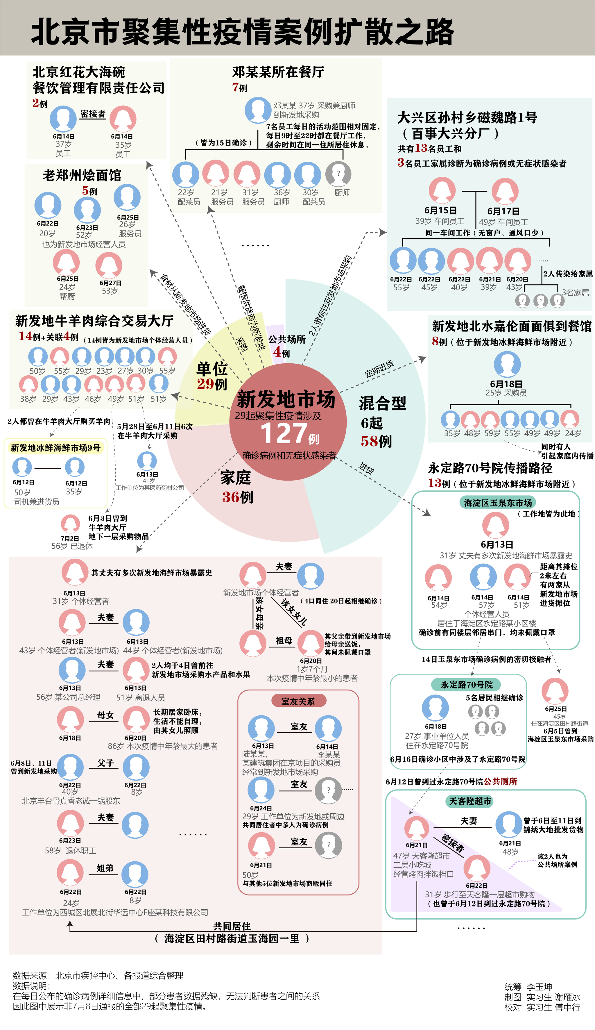 赢咖3平台:北京聚集性疫情扩赢咖3平台散回溯出现图片