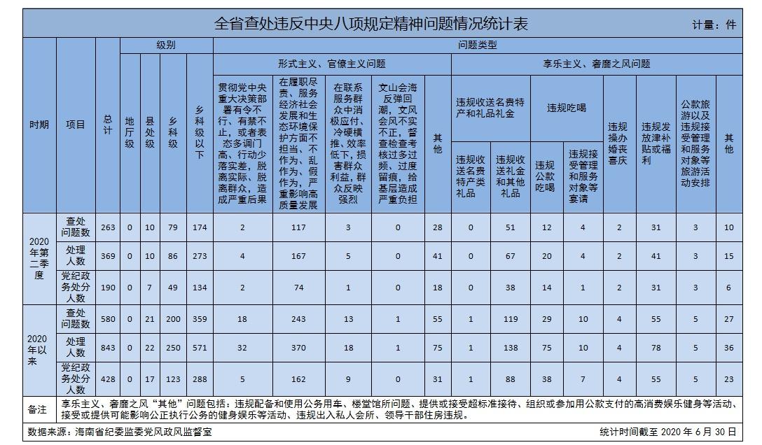 今年4至6月海南查处违反中央八项规定精神等问题263起