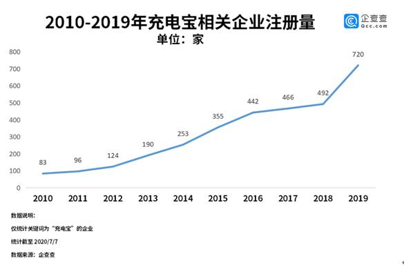 杏悦:股来了充电宝杏悦企业去年注册量同比图片