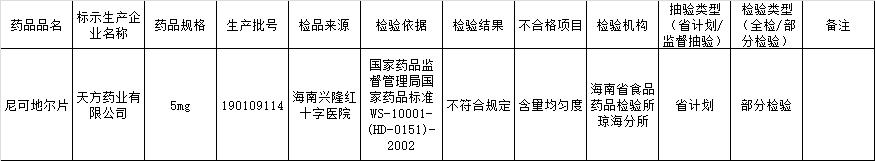 中国医药全资子公司天方药业药品再曝不合格