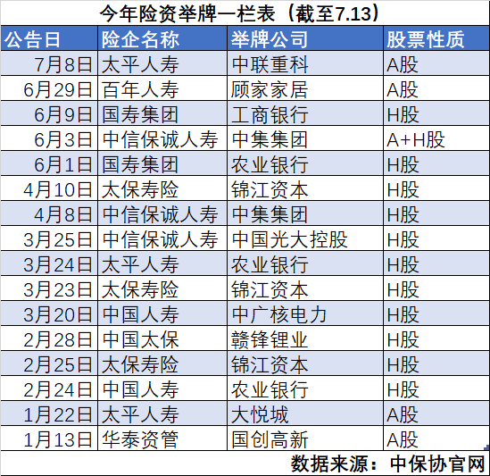 【杏悦】牌16次远超去年全杏悦年看看险资都在买什图片