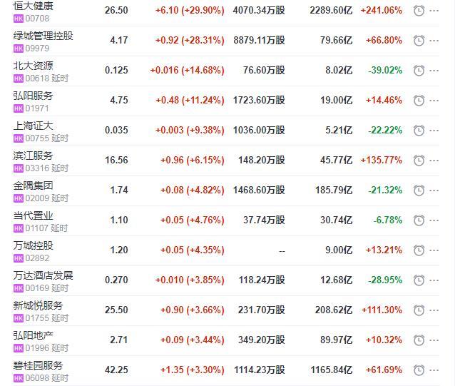 地产股收盘丨恒指收涨0.24% 恒大健康收涨29.9%