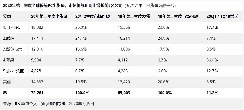 前所未见!全球PC市场第2季度出货量猛增:苹果增幅第一