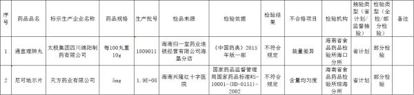 海南省药监局:太极集团四川绵阳制药等2家企业2批次药品抽检不合格