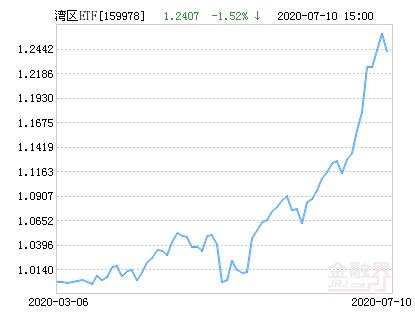 建信中证沪港深粤港澳大湾区发展主题ETF净值下跌1.52% 请保持关注