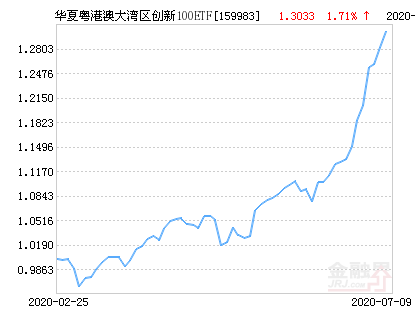 华夏粤港澳大湾区创新100ETF净值下跌1.88% 请保持关注