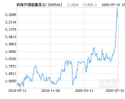 前海开源盛鑫混合C基金最新净值跌幅达3.65%