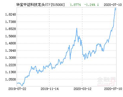华宝中证科技龙头ETF净值下跌1.24% 请保持关注