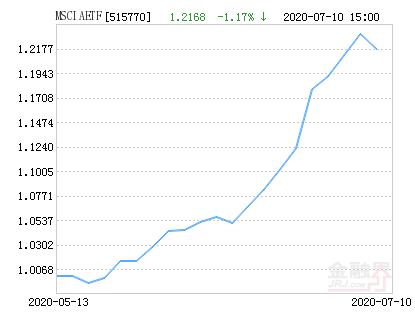 上投摩根MSCI中国A股ETF净值下跌1.17% 请保持关注