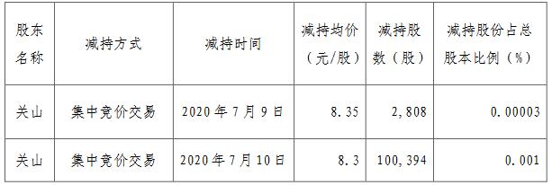 华侨城A:王晓雯未减持公司股份 关山减持10.32万股无限售流通股