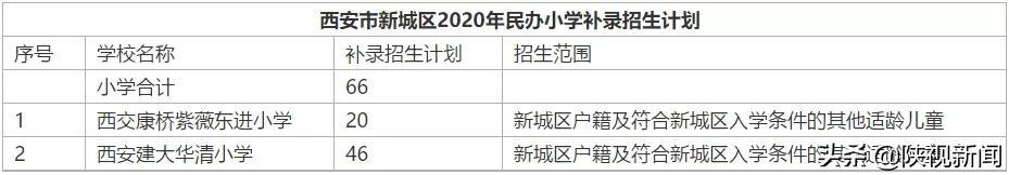 全市招生!2020西安民办中小学补录招生范围公布,部分可跨区报名