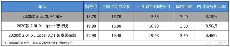 【四川省篇】最高优惠3.5万 东风日产天籁平均优惠8.39折