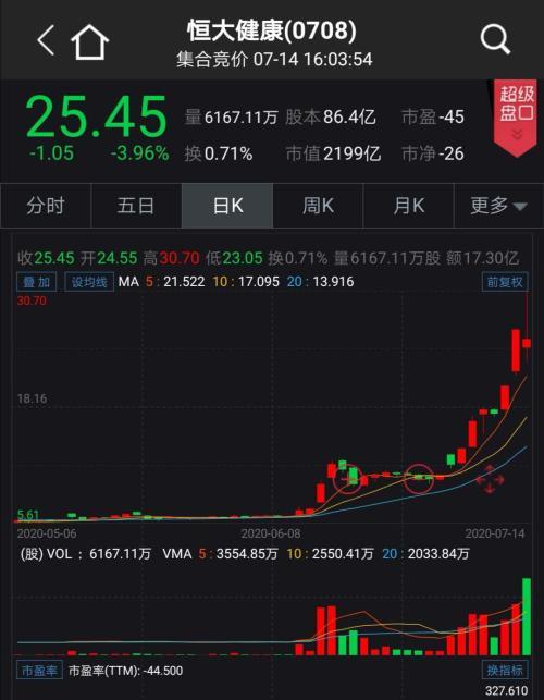 许家印笑了!车子还没造出来 股价已经狂涨1500亿港元!