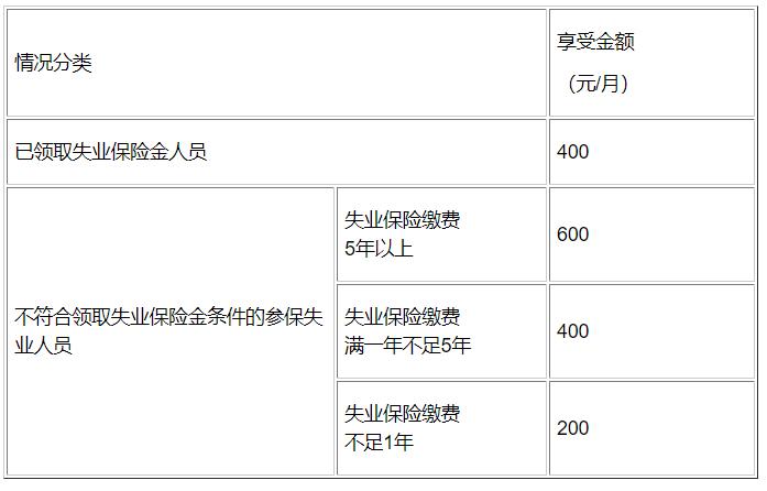 @枣庄人,失业补助金、一次性生活补助金...办理指南来了