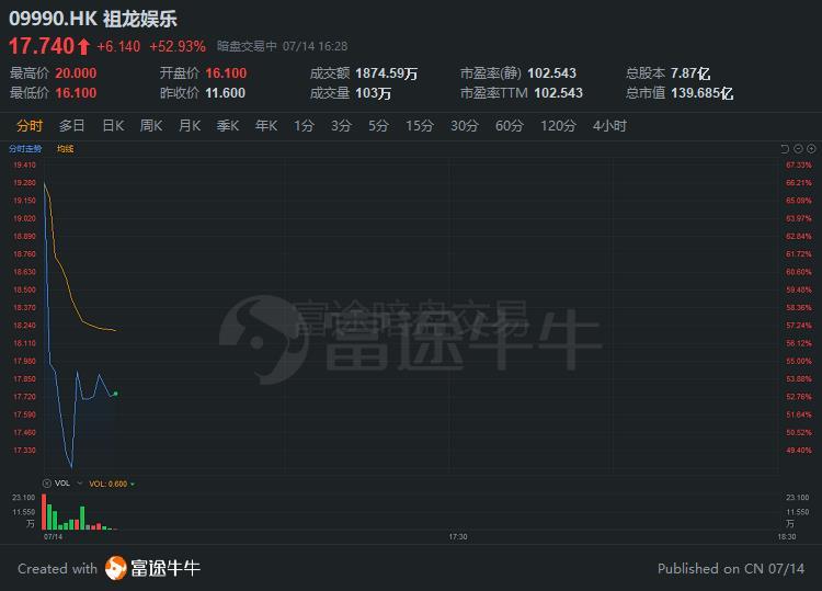 富途暗盘6只新股交易中!祖龙娱乐盘中一度涨超70%