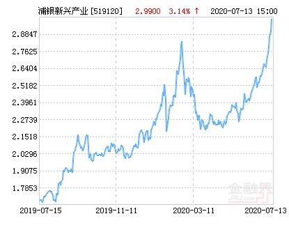 浦银安盛新兴产业混合基金最新净值涨幅达3.14%