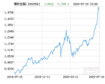 博时丝路主题股票C净值上涨3.66% 请保持关注