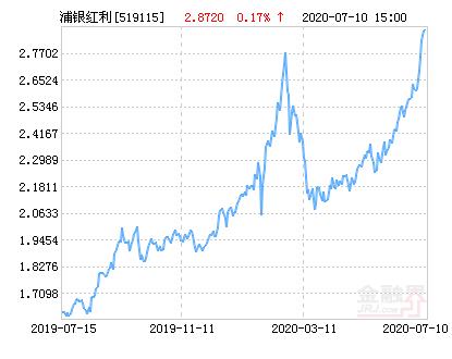 浦银安盛红利精选混合基金最新净值涨幅达3.55%