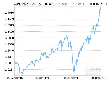 前海开源沪港深龙头精选混合基金最新净值涨幅达2.83%