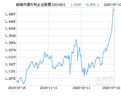 前海开源外向企业股票净值上涨3.83% 请保持关注