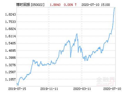 博时回报混合基金最新净值涨幅达3.77%