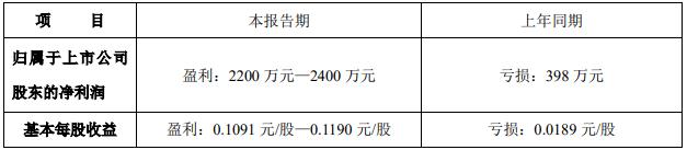 沙河股份:预计上半年归属股东净利润2200万元—2400万元
