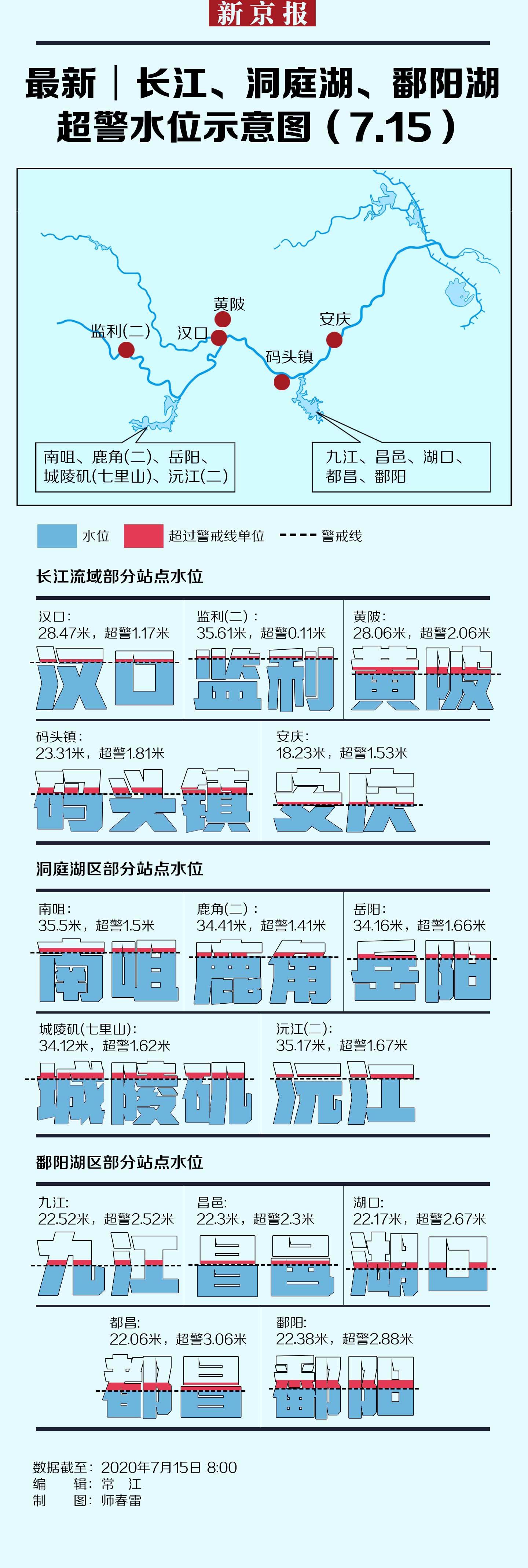最新│长江洞庭湖鄱阳湖超警水位杏悦示意图7,杏悦图片
