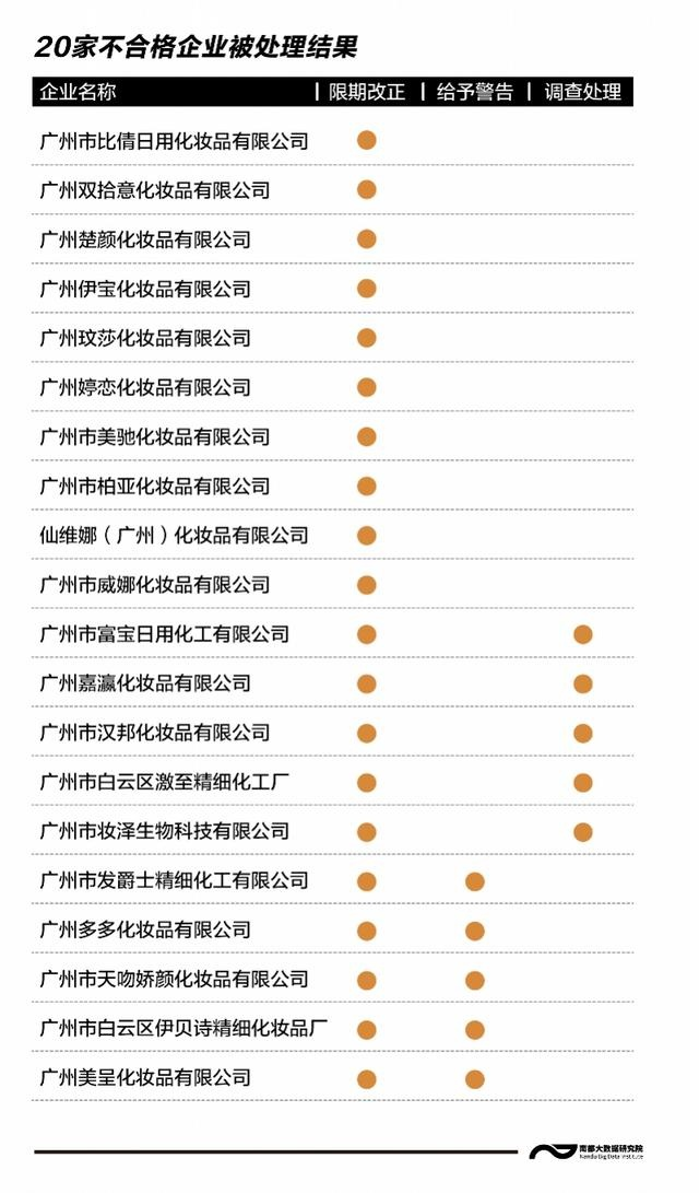汉邦、楚颜等20家化妆品企业被责令整改,七成在广州白云区