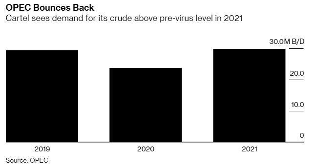 欧佩克月报:预计2021年全球原油需求将高于疫情前的水平