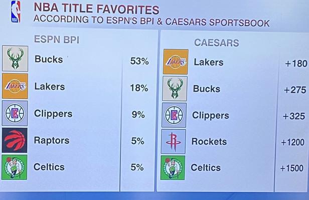 ESPN数据系统认为雄鹿有53%几率夺冠