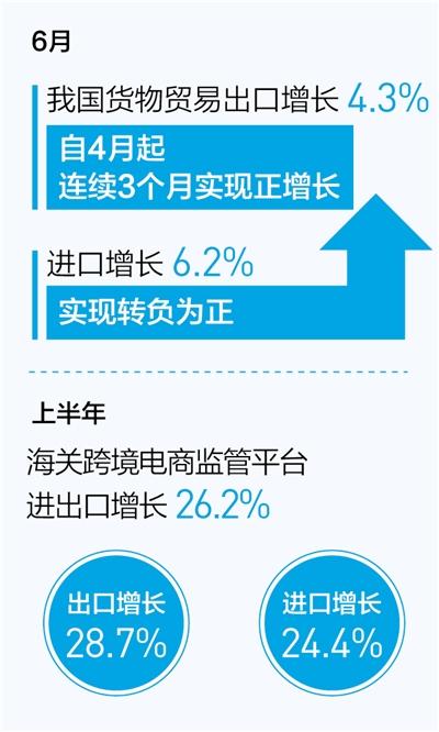 六月份进出口实现双增长(新数据 新看点)