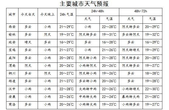 未来三天陕西全省空气污染气象条件较好 陕南南部将有持续性大到暴雨天气