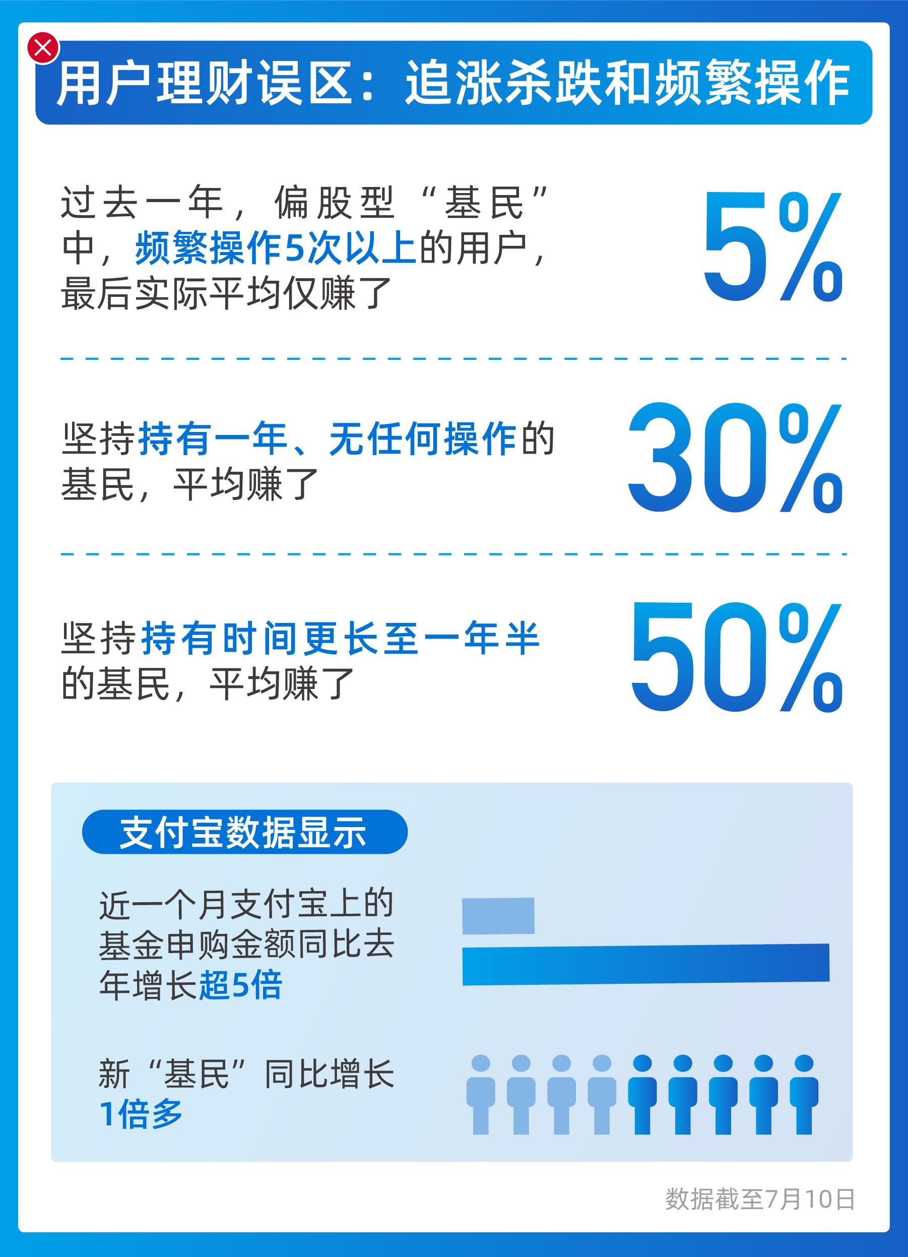 「摩鑫」宝摩鑫上线金选专区如何破除追涨杀跌图片