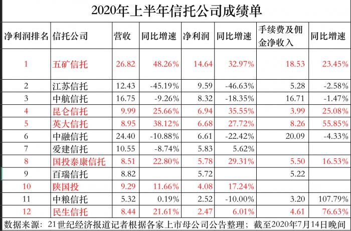 信托业扭转颓势:12家公布上半年成绩单 7家净利润同比增长
