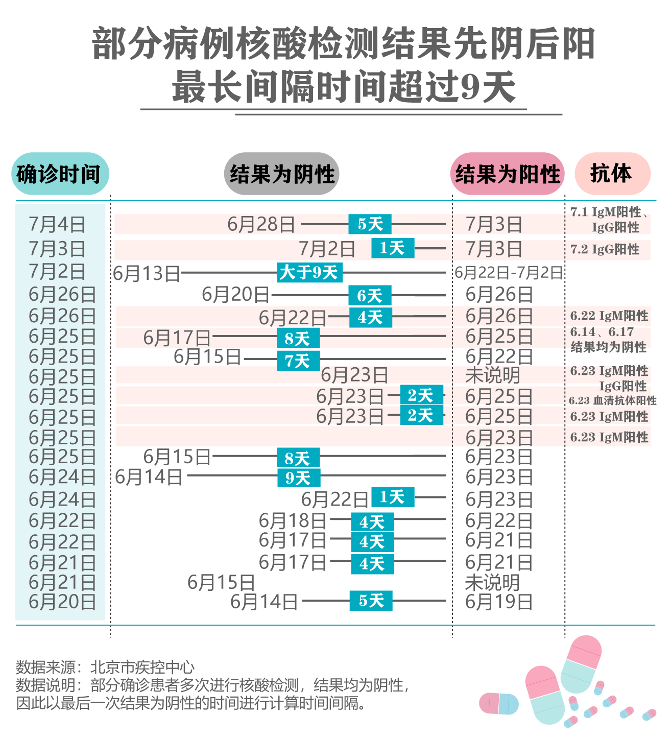 """北京335例确诊病例""""病历表"""":多发热、咽部不适图片"""