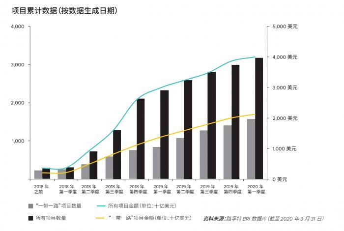 """路孚特:中国""""一带一路""""项目总金额突破4万亿美元 最爱投资俄罗斯"""