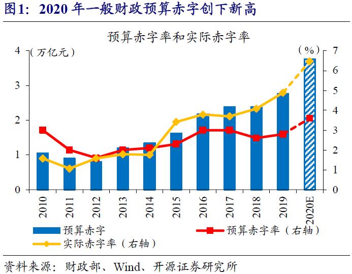 赵伟:下半年广义财政支出增速可抬升至5%