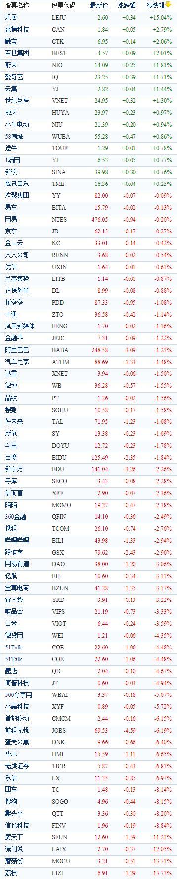 中国概念股周二收盘多数下跌 荔枝重挫近16%