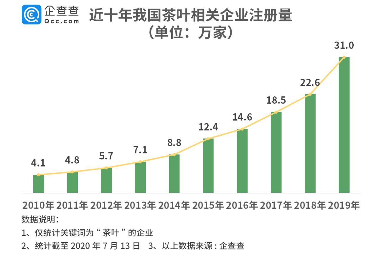 茶叶第一股来了!茶企年注册量10年增649%图片