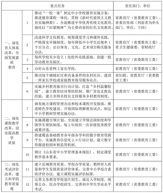 山东11部门联合发文,事关中小学教育!