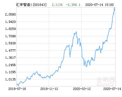 汇丰晋信智造先锋股票A净值下跌2.38% 请保持关注