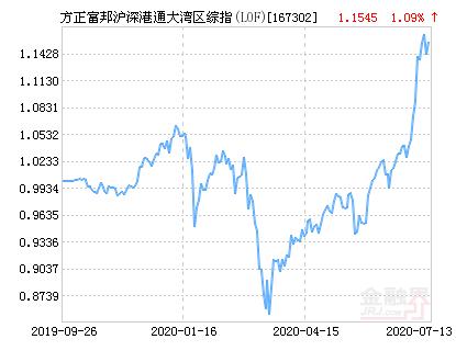 方正富邦沪深港通大湾区综指(LOF)净值下跌1.33% 请保持关注